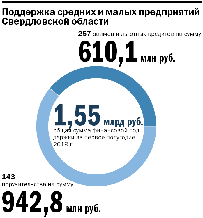 Власти отдают предпринимателям 1 млрд руб. Как забрать деньги себе: инструкция для бизнеса 5