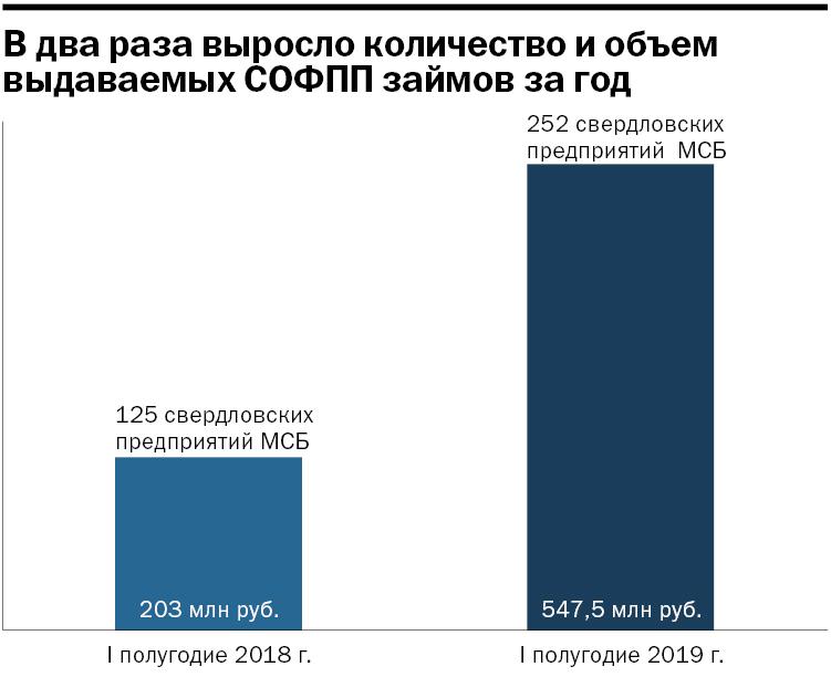 Власти отдают предпринимателям 1 млрд руб. Как забрать деньги себе: инструкция для бизнеса 6