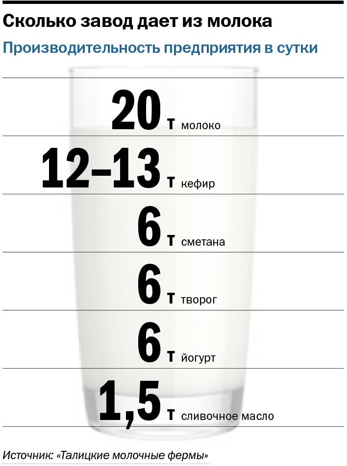 Молочный завод в цифрах