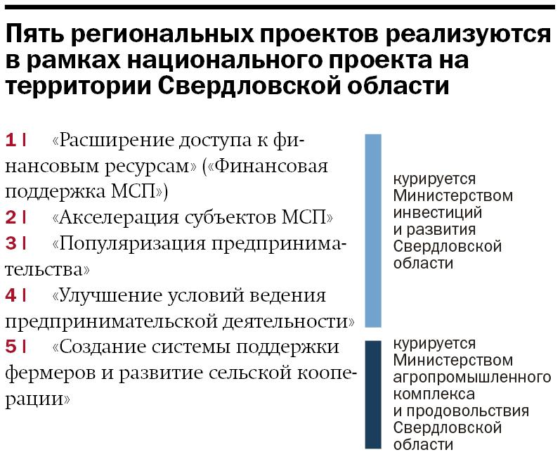 Власти отдают предпринимателям 1 млрд руб. Как забрать деньги себе: инструкция для бизнеса 3
