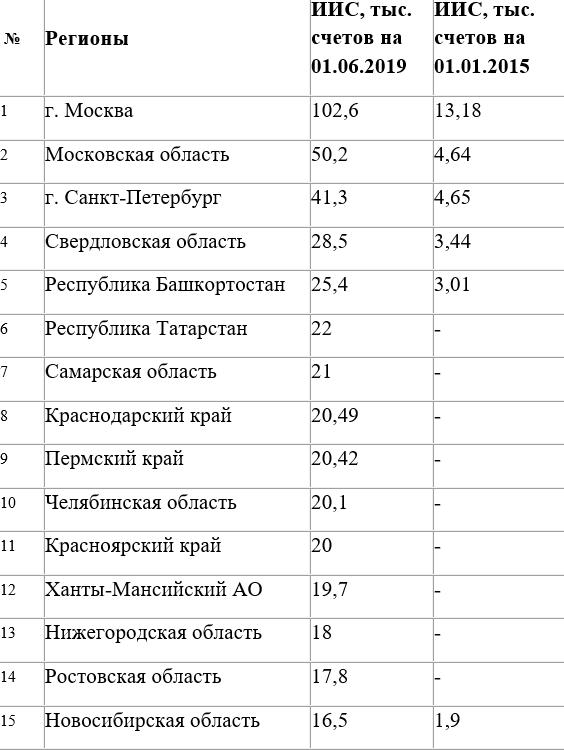Как изменился портрет российского инвестора за последние пять лет? Мнение брокера 1