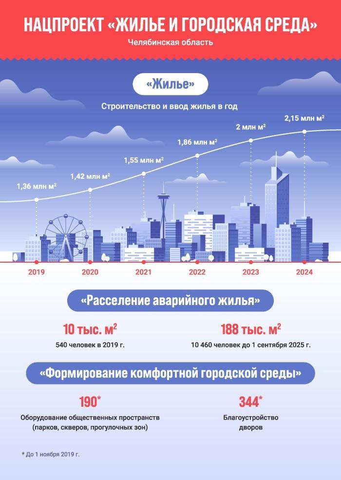 Вместо спальных районов на окраине: в Челябинске отдадут под реновацию 10 участков 1