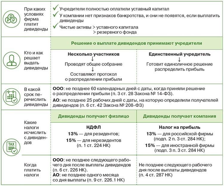 Правила выплаты дивидендов. Новосибирский юрист — о новшествах закона   1