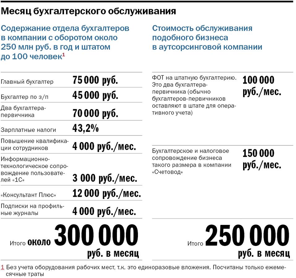 Бухгалтер зарплата оператор ру приказ о совмещении должностей ип и главного бухгалтера