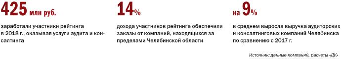 Рейтинг аудиторских компаний в Челябинске 1