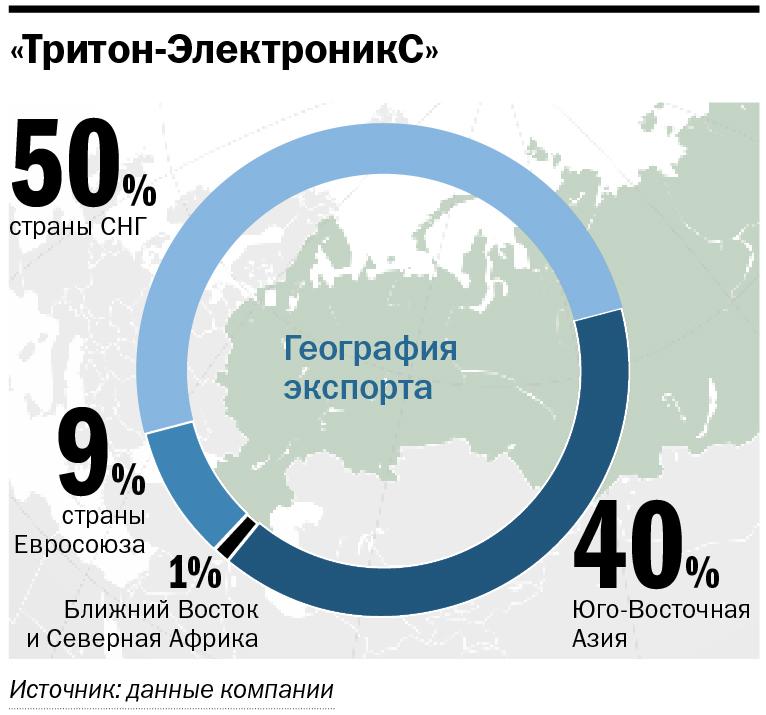География экспорта