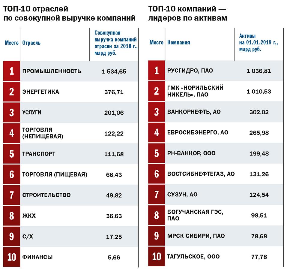 Топ-100: лидеры бизнеса Красноярского края 1