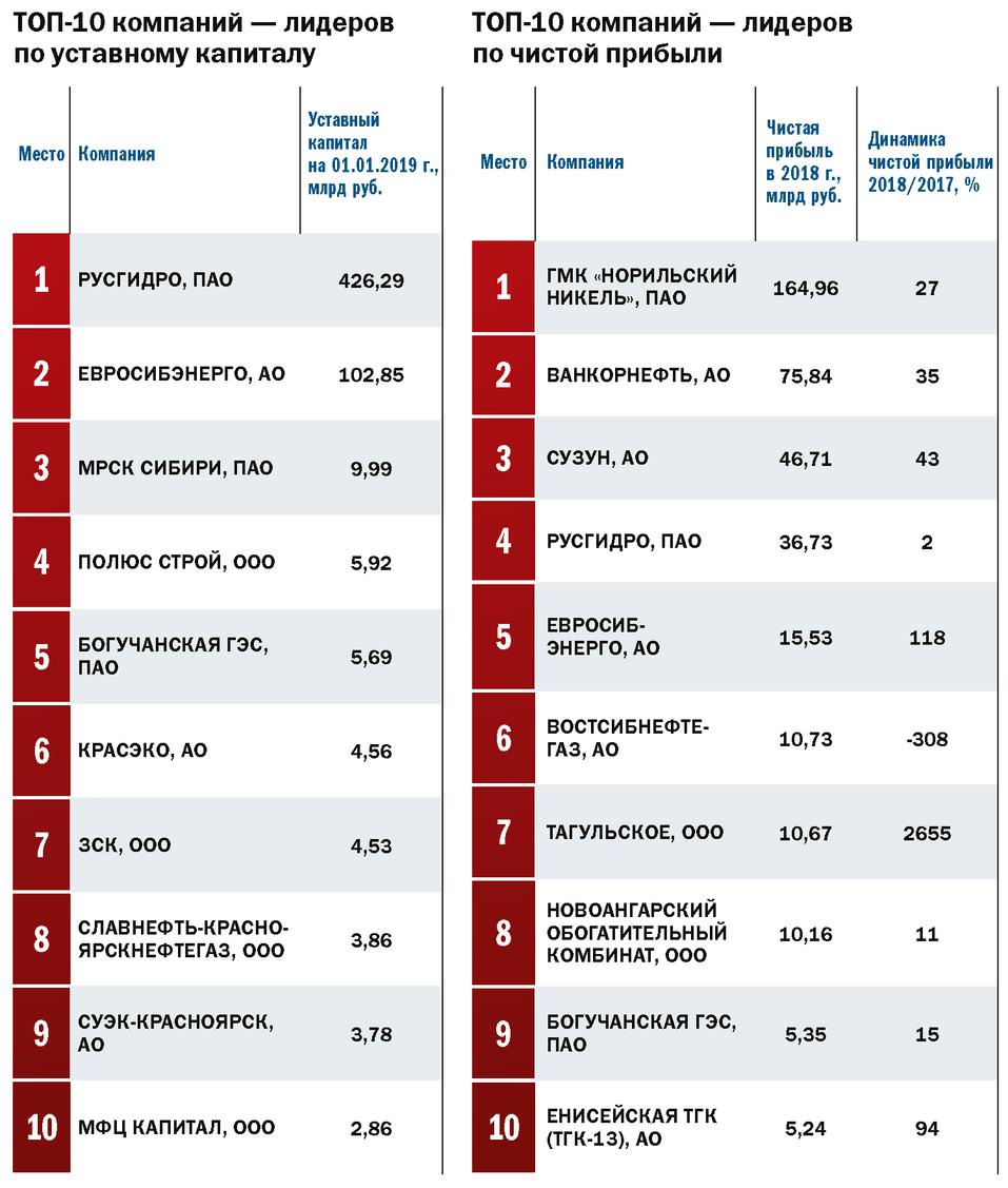 Топ-100: лидеры бизнеса Красноярского края 2