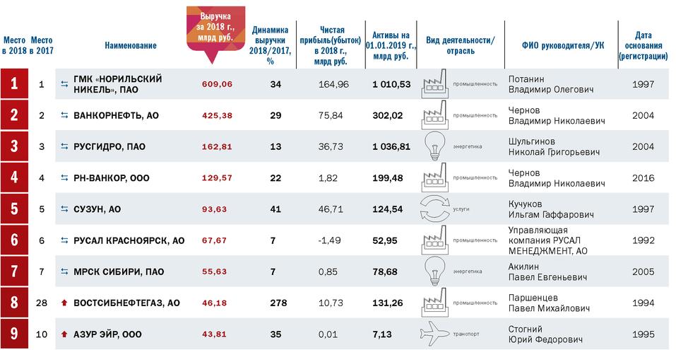 Топ-100: лидеры бизнеса Красноярского края 4