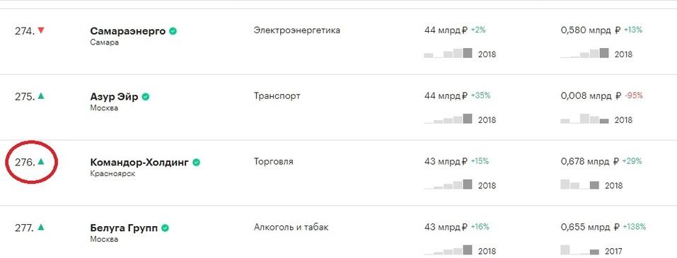 Две красноярские компании попали в ТОП-500 крупнейших в России по размеру выручки 1
