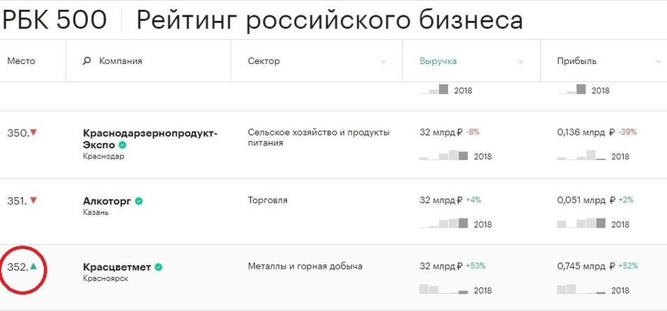Две красноярские компании попали в ТОП-500 крупнейших в России по размеру выручки 2