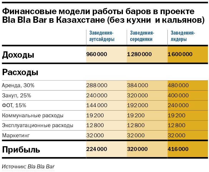 «Твоя задача — быстрее наливать». Почему Bla Bla Bar взлетит на Урале: экономика проекта 3