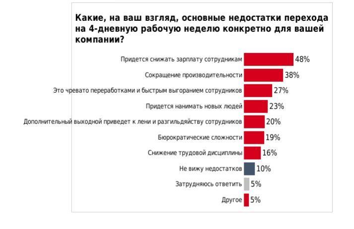 «Массового стремления нет». Как работодатели Южного Урала относятся к идее четырёхдневки 1