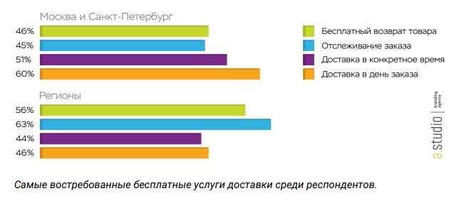 Стираются границы между онлайн и офлайн-торговлей. Новосибирский маркетолог — о трендах 1