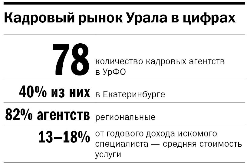 Инфографика: кадровый рынок Урала в цифрах
