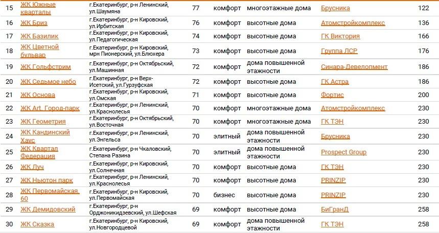 30 лучших новостроек Екатеринбурга / РЕЙТИНГ 2