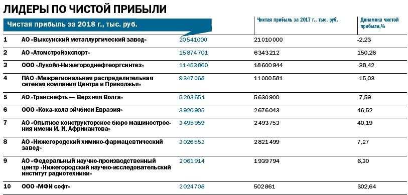 Рейтинг 100 крупнейших предприятий Нижегородской области 3
