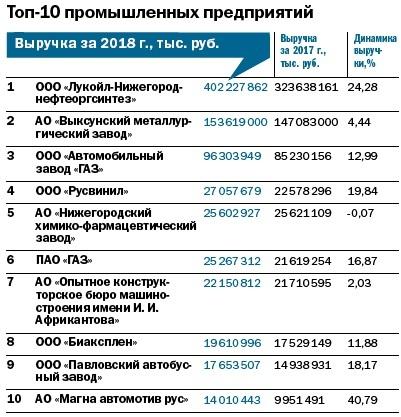 Рейтинг 100 крупнейших предприятий Нижегородской области 4