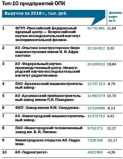 Рейтинг 100 крупнейших предприятий Нижегородской области 5