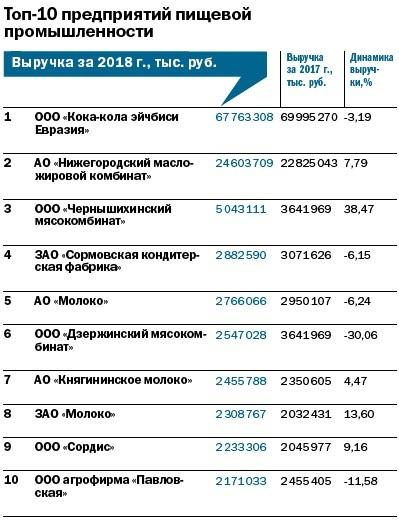 Рейтинг 100 крупнейших предприятий Нижегородской области 6