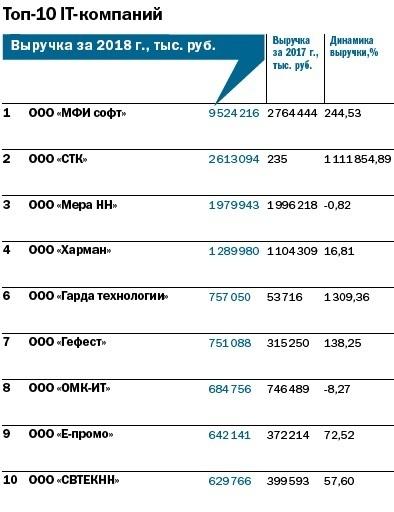 Рейтинг 100 крупнейших предприятий Нижегородской области 8