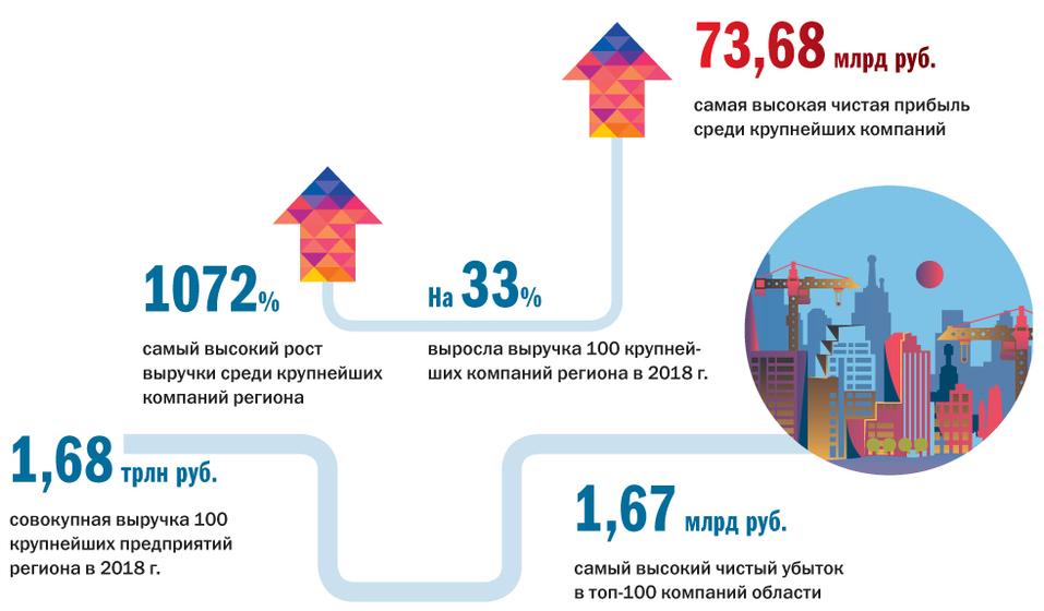 Ковать железо, пока не угас спрос: «ДК» составил рейтинг крупнейших предприятий региона 1