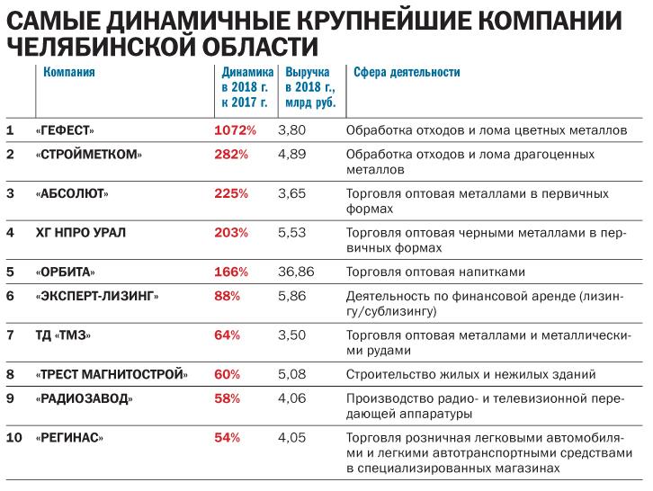 Ковать железо, пока не угас спрос: «ДК» составил рейтинг крупнейших предприятий региона 4