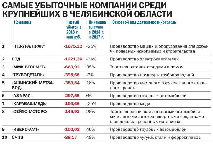 Ковать железо, пока не угас спрос: «ДК» составил рейтинг крупнейших предприятий региона 5