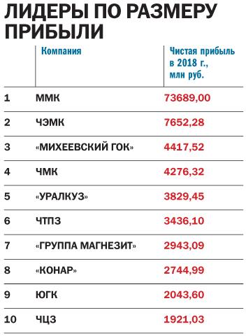 Ковать железо, пока не угас спрос: «ДК» составил рейтинг крупнейших предприятий региона 3