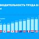 Инфографика: производительность труда в мире