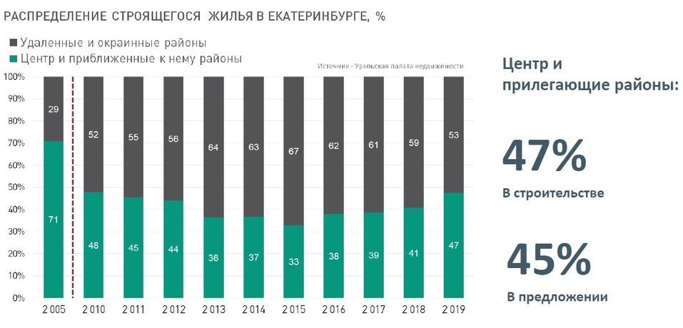 Будущее рынка жилья в городе в ближайшие 2-3 года: цены, инвестиции, смерть застройщиков 6