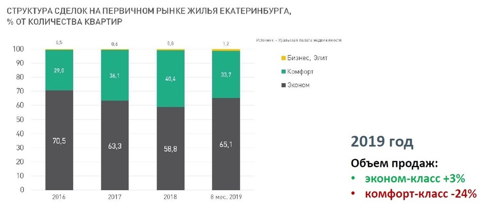 Будущее рынка жилья в городе в ближайшие 2-3 года: цены, инвестиции, смерть застройщиков 8