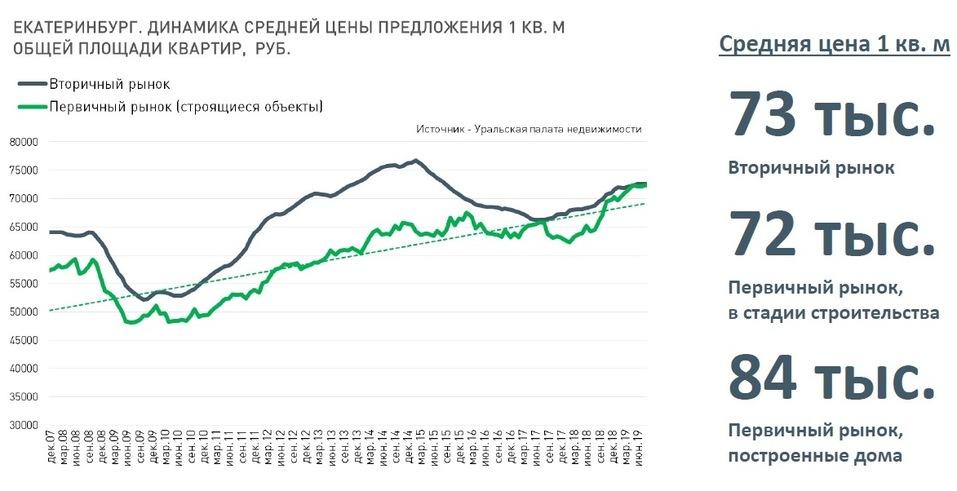 Будущее рынка жилья в городе в ближайшие 2-3 года: цены, инвестиции, смерть застройщиков 9