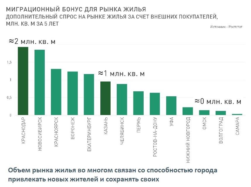Будущее рынка жилья в городе в ближайшие 2-3 года: цены, инвестиции, смерть застройщиков 10