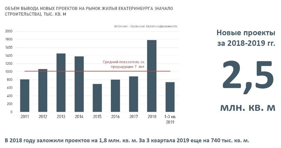 Будущее рынка жилья в городе в ближайшие 2-3 года: цены, инвестиции, смерть застройщиков 1