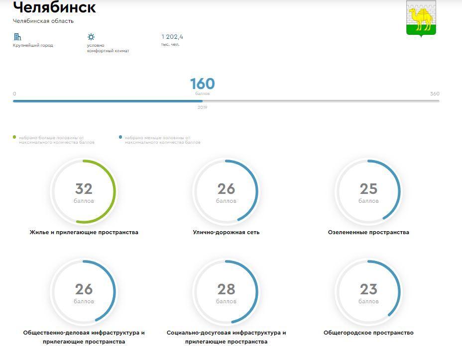 Правительство РФ признало Челябинск городом с неблагоприятной средой 1