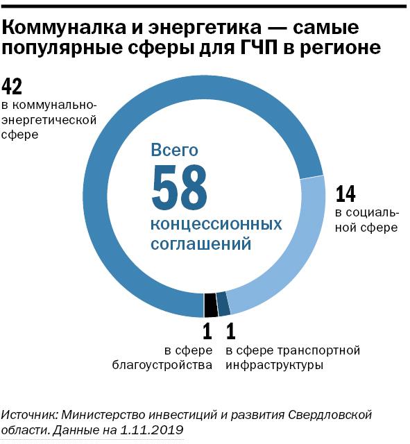 Инфографика: Проекты ГЧП в регионе