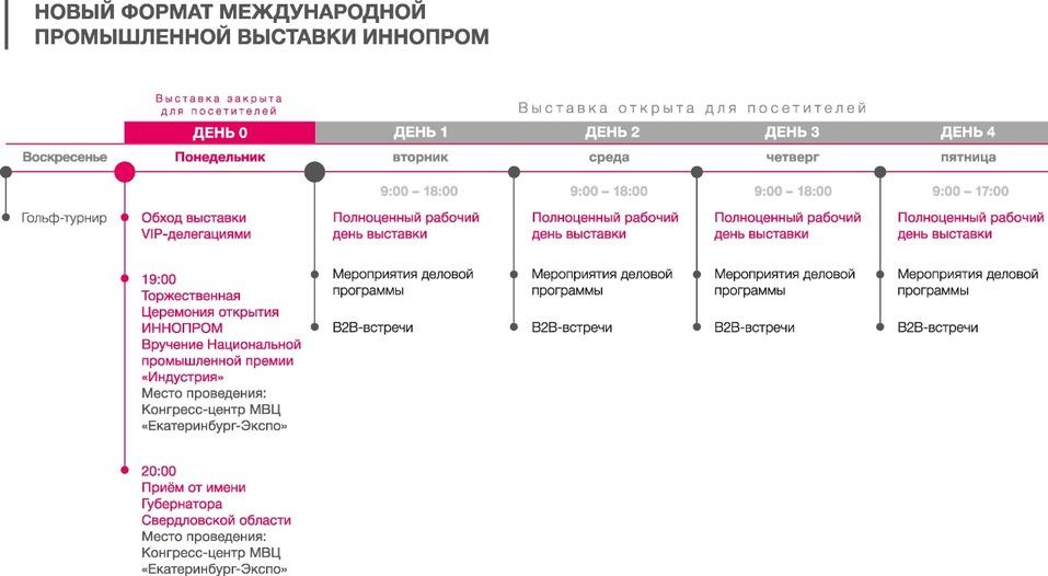 У экспонентов ИННОПРОМ-2020 появятся 4 полноценных рабочих дня 1