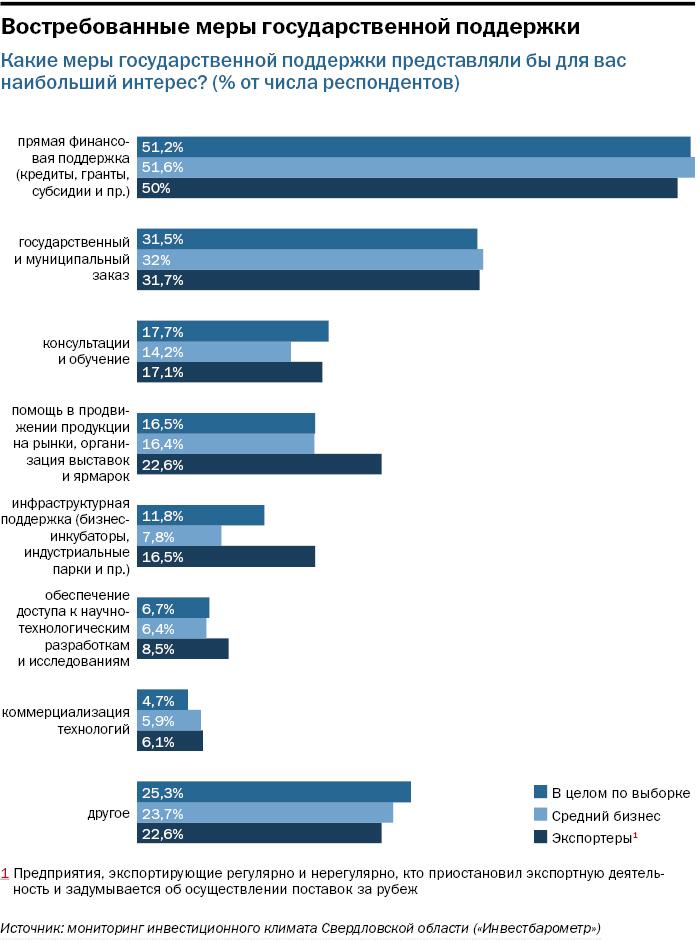Инфографика: востребованные меры господдержки
