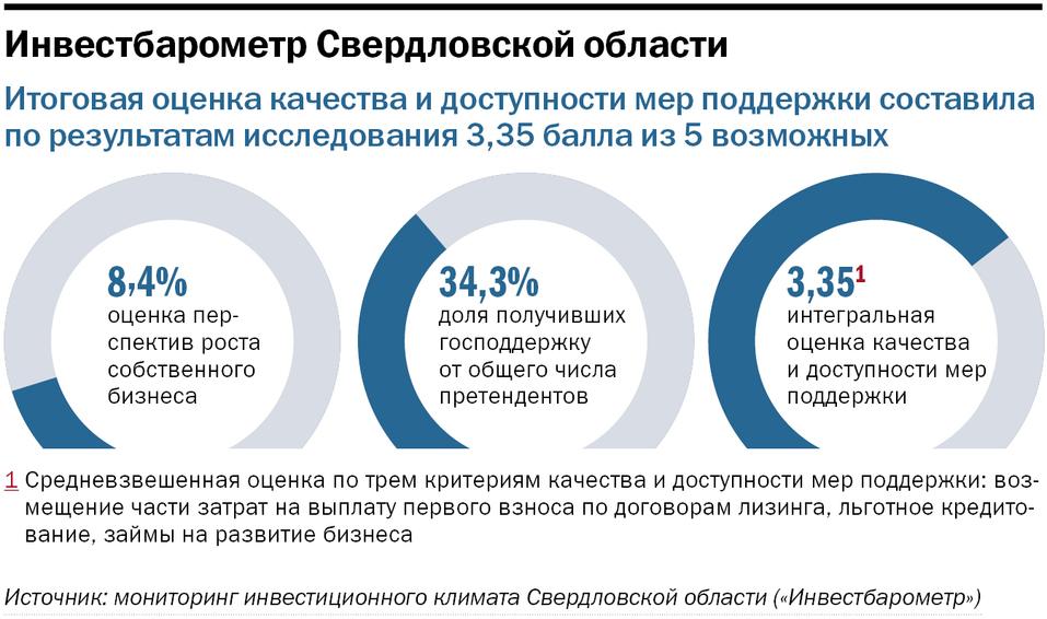 Инфографика: Предприниматели оценивают господдержку на троечку