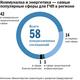 Инфографика: Проекты ГЧП в Свердловской области