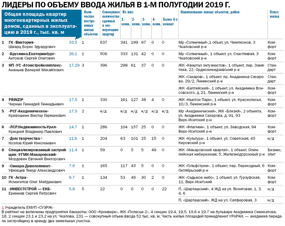 Рынок в состоянии осторожного ожидания. Крупнейшие застройщики Екатеринбурга / Рейтинг 6