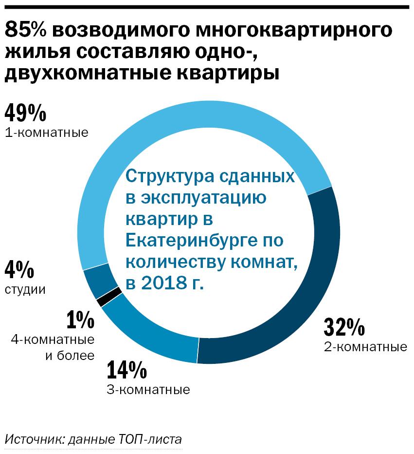 Рынок в состоянии осторожного ожидания. Крупнейшие застройщики Екатеринбурга / Рейтинг 8