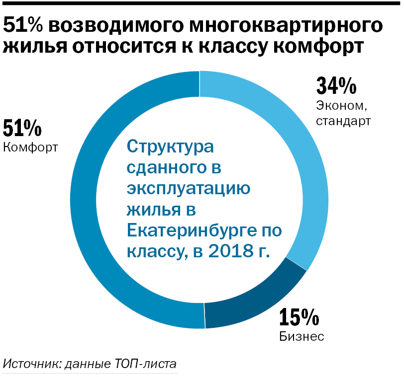 Рынок в состоянии осторожного ожидания. Крупнейшие застройщики Екатеринбурга / Рейтинг 9