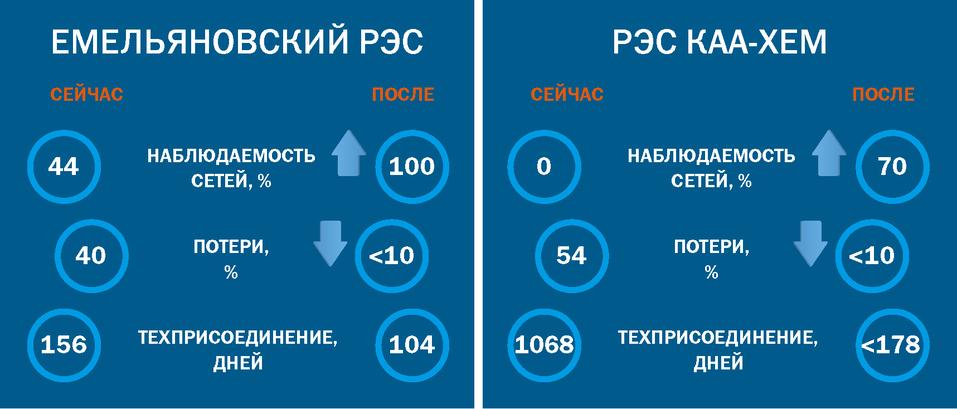 Сибирская энергетика переходит на «цифру» 1