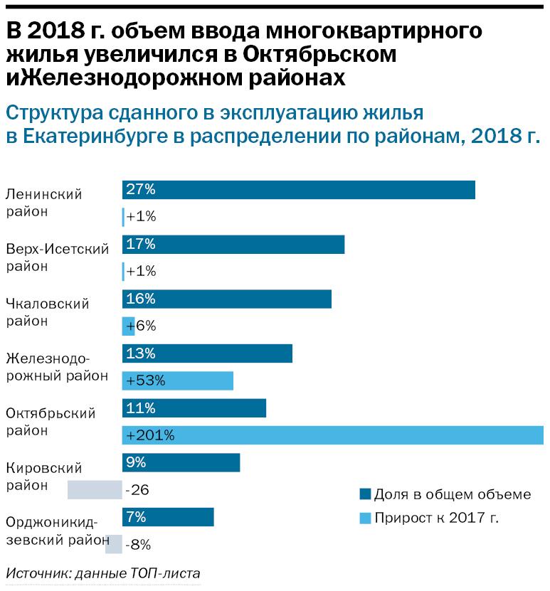 Рынок в состоянии осторожного ожидания. Крупнейшие застройщики Екатеринбурга / Рейтинг 7