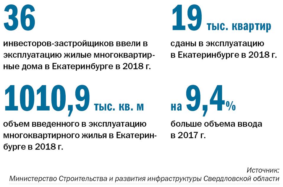 Рынок в состоянии осторожного ожидания. Крупнейшие застройщики Екатеринбурга / Рейтинг 1