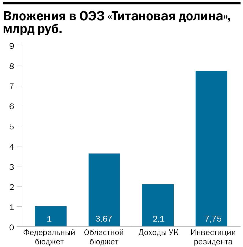Инфографика: Кто и сколько вложил в «Титановую долину»