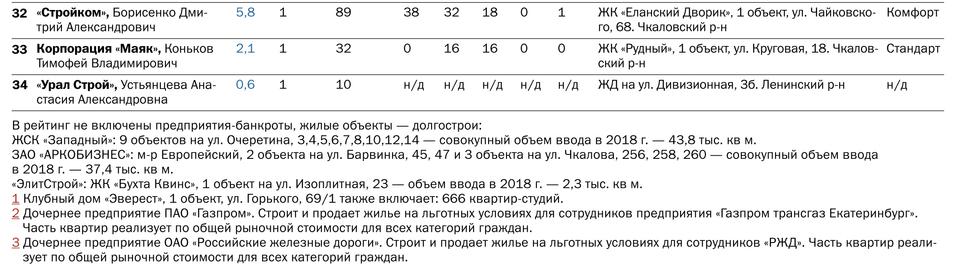 Рынок в состоянии осторожного ожидания. Крупнейшие застройщики Екатеринбурга / Рейтинг 5
