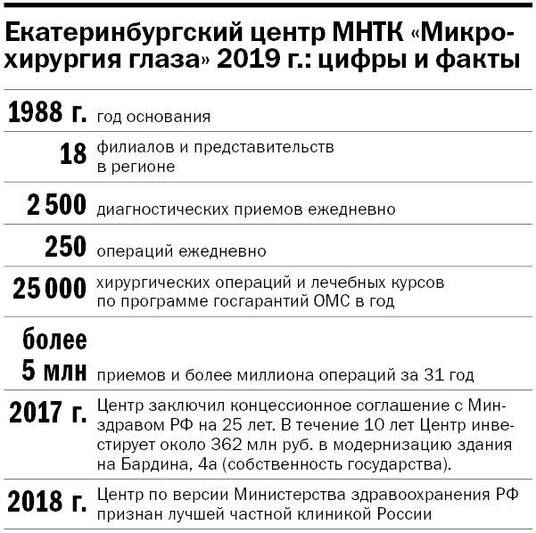 МНТК «Микрохирургия глаза» в цифрах